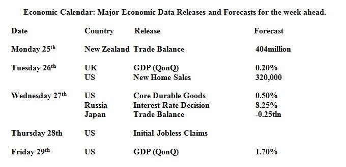 economic calendar 24/07/2011