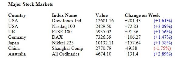 stocks 25/07/2011