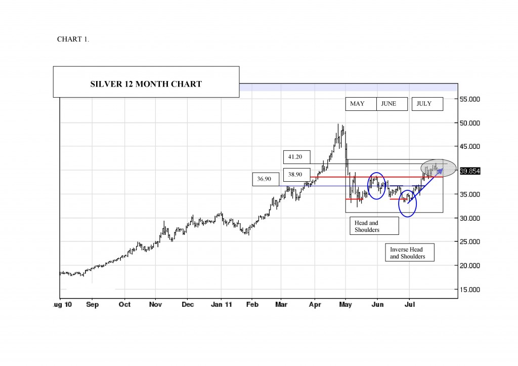 12 month silver price chart