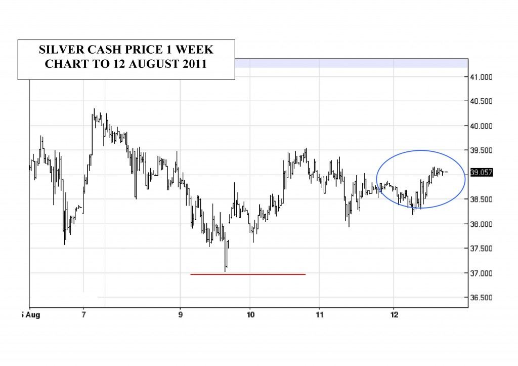 silver week cash price chart