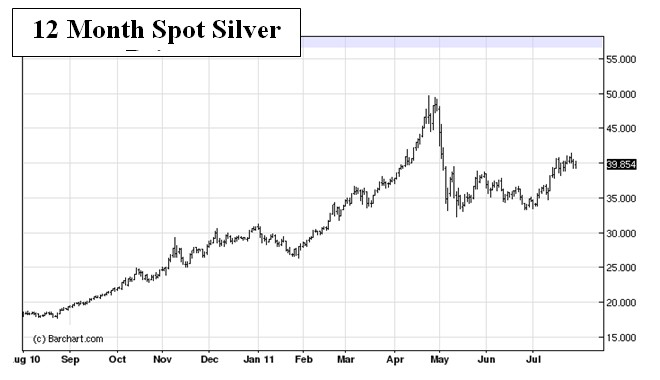 12 month silver spot price